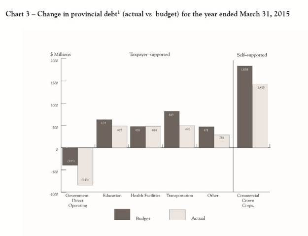 Change in provincial debt page 130 chart