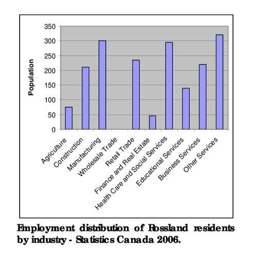 Employment Distribution