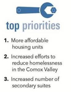 2016-cvvs-pg-15-housing-top-priorities