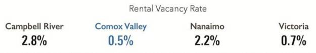 2016-cvvs-pg-15-rental-vacancy-rate