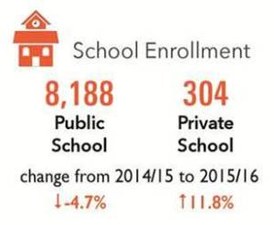 2016-cvvs-pg-18-school-enrollment