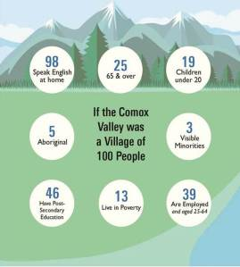 2016-cvvs-pg-3-if-the-comox-valley-was-a-village-of-100-people