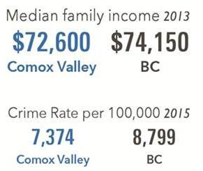 2016-cvvs-pg-3-mediam-family-income-2013