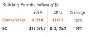 2016-cvvs-pg-6-building-permits-millions-of